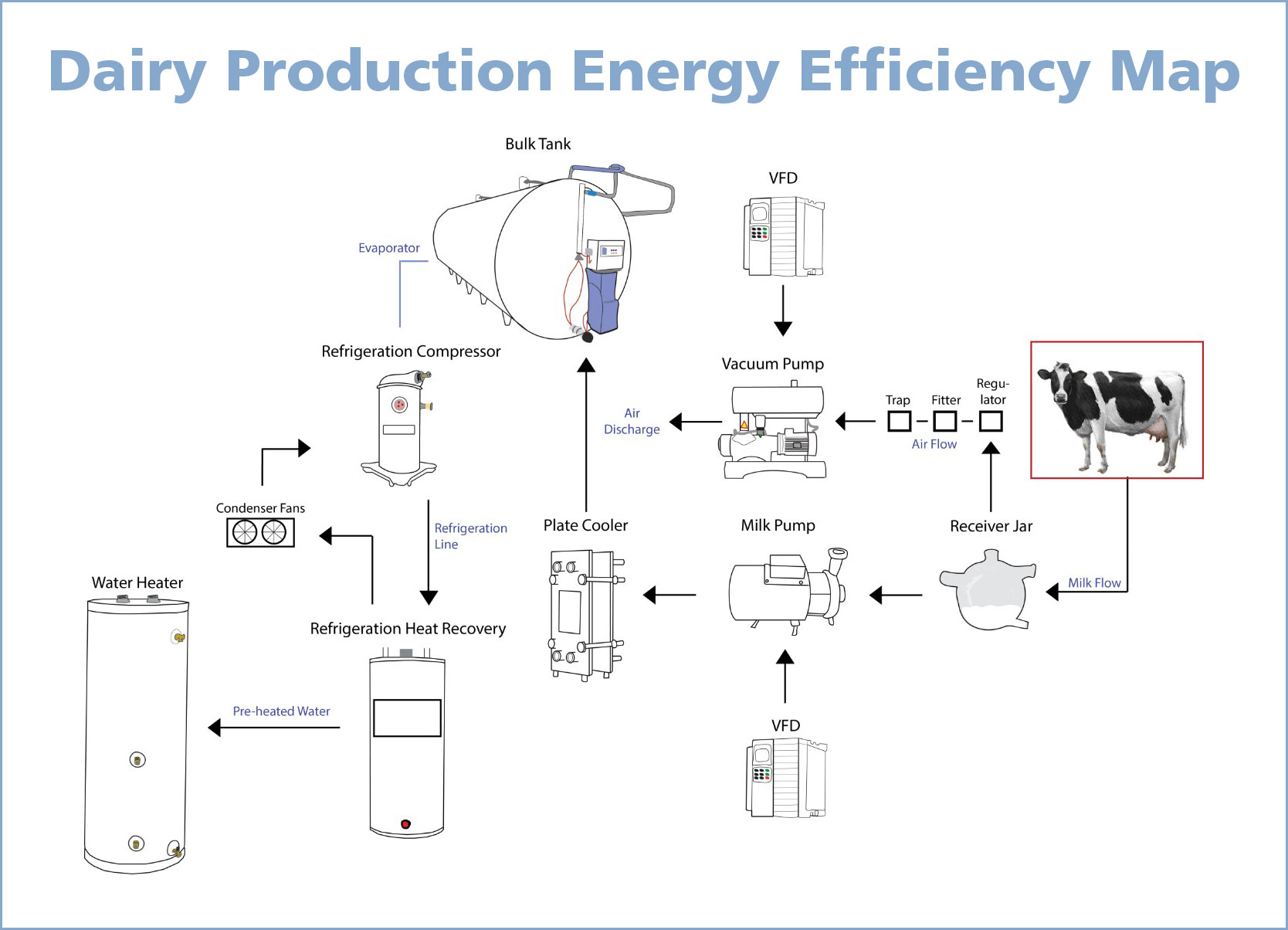 milk the savings dairy energy efficiency program clean energy