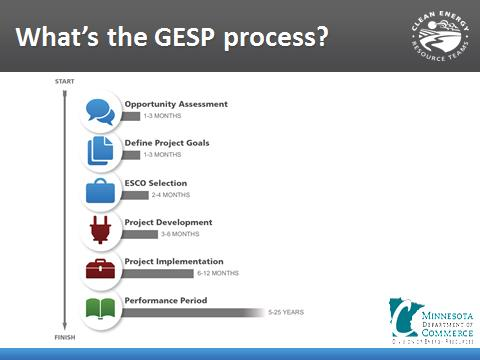 The GESP Project Process, click for more slides