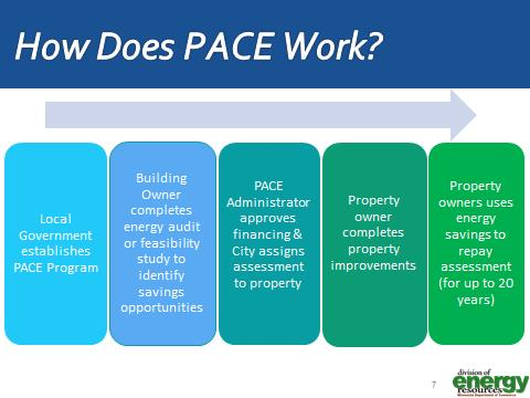 The process of how PACE works
