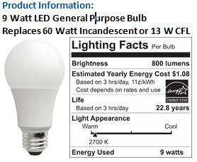 Distributing Energy Saving Products | Clean Energy Resource