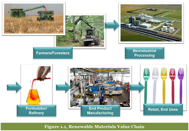 BioBased Products Value Chain