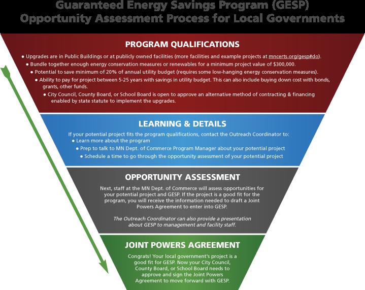 Guaranteed Energy Savings Program Gesp Clean Energy Resource Teams