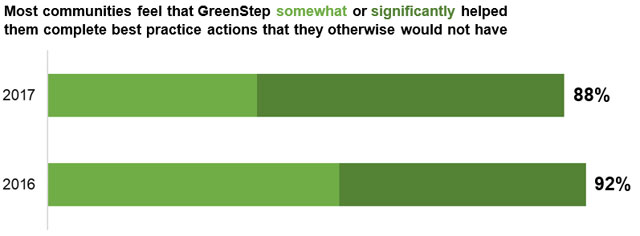 Actions that would not have happened without GreenStep