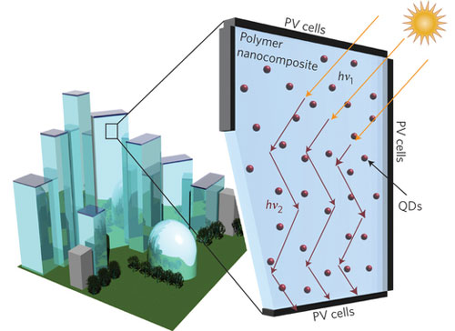 Schematic representation of an LSC window composed of a polymer matrix incorporating reabsorption-free quantum dots