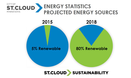 Getting to 80% renewables in St. Cloud, MN