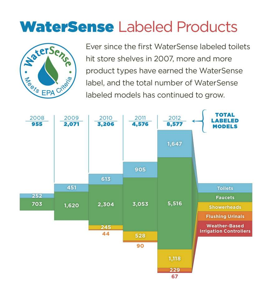 Watersense labeled products have saved 202 billion gallons for Watersense label