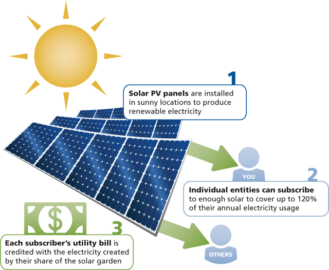 CERTs overview of community solar gardens