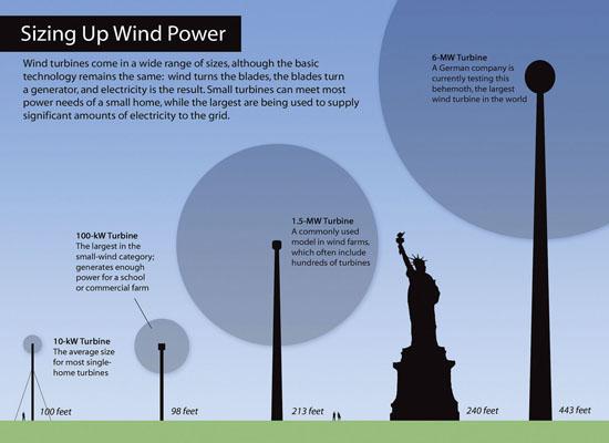 The Way It Works Wind Energy Clean Energy Resource Teams