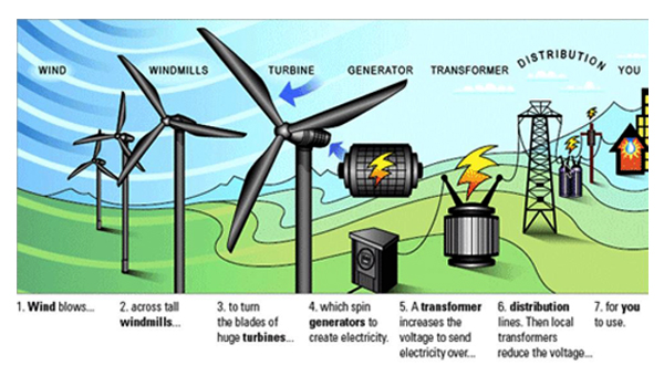 What Is Wind Energy? Wind Energy 101 | CleanTechnica